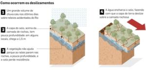 Como ocorrem os deslizamentos de terra